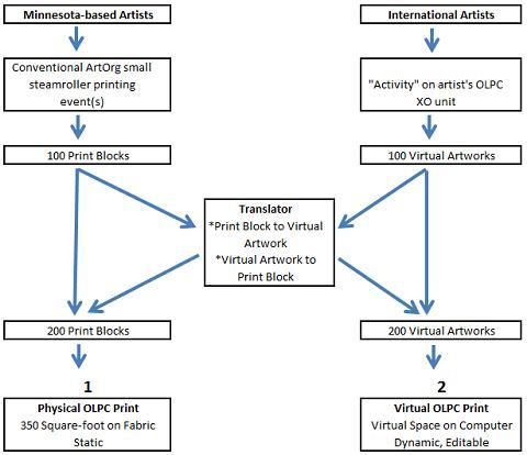 Two OLPC Prints diagram